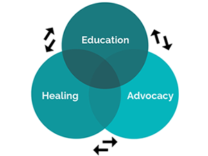 Education, Healing and Advocacy